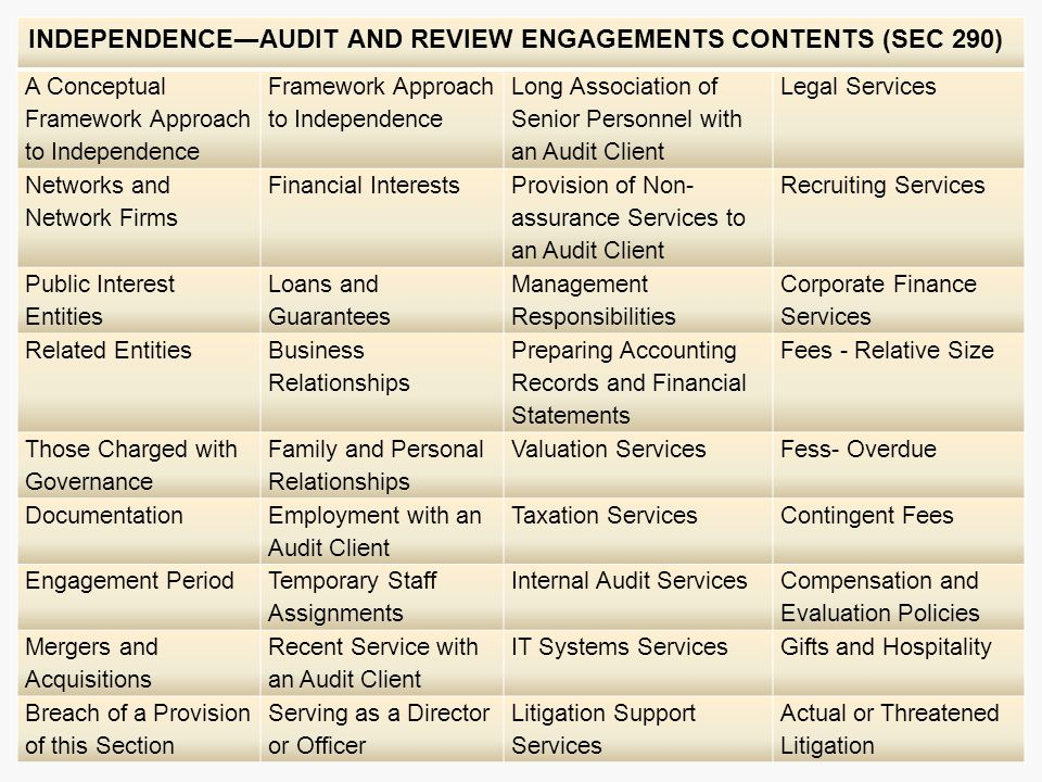 INDEPENDENCE―AUDIT AND REVIEW ENGAGEMENTS CONTENTS (SEC 290) A Conceptual Framework Approach to Independence Framework Approach to Independence Long Association of Senior Personnel with an Audit Client Legal Services Networks and Network Firms Financial Interests Provision of Non- assurance Services to an Audit Client Recruiting Services Public Interest Entities Loans and Guarantees Management Responsibilities Corporate Finance Services Related Entities Business Relationships Preparing Accounting Records and Financial Statements Fees - Relative Size Those Charged with Governance Family and Personal Relationships Valuation ServicesFess- Overdue Documentation Employment with an Audit Client Taxation ServicesContingent Fees Engagement Period Temporary Staff Assignments Internal Audit Services Compensation and Evaluation Policies Mergers and Acquisitions Recent Service with an Audit Client IT Systems ServicesGifts and Hospitality Breach of a Provision of this Section Serving as a Director or Officer Litigation Support Services Actual or Threatened Litigation