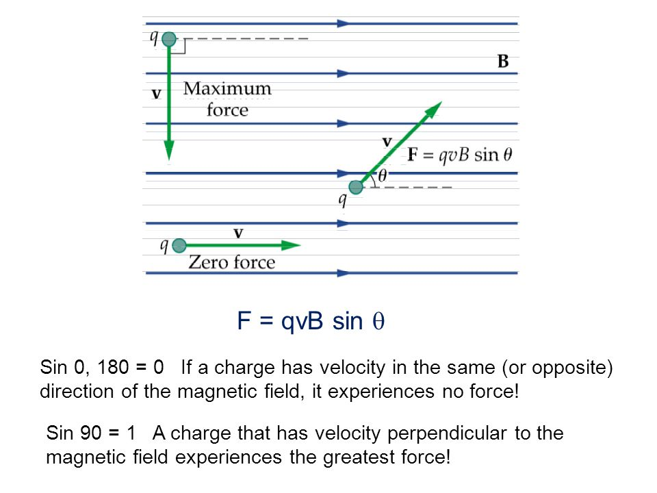 We define the magnitude of the magnetic field by measuring the force on a moving charge : vB The SI unit of magnetic field is the Tesla (T), named after Nikola Tesla, a Croatian physicist.