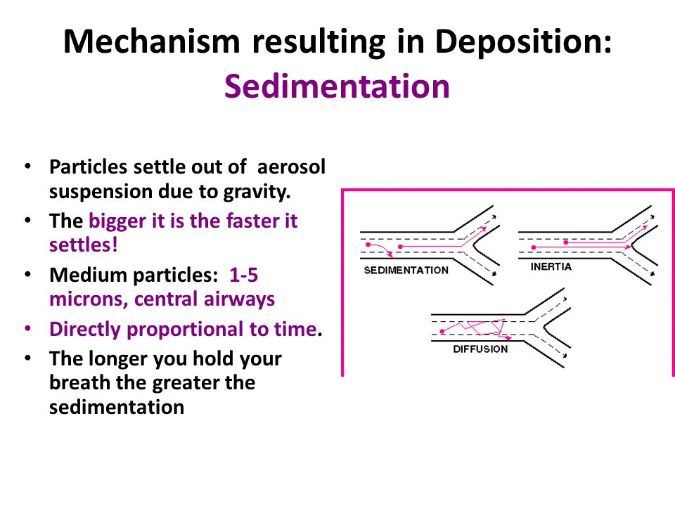 Mechanism resulting in Deposition: Sedimentation Particles settle out of aerosol suspension due to gravity.