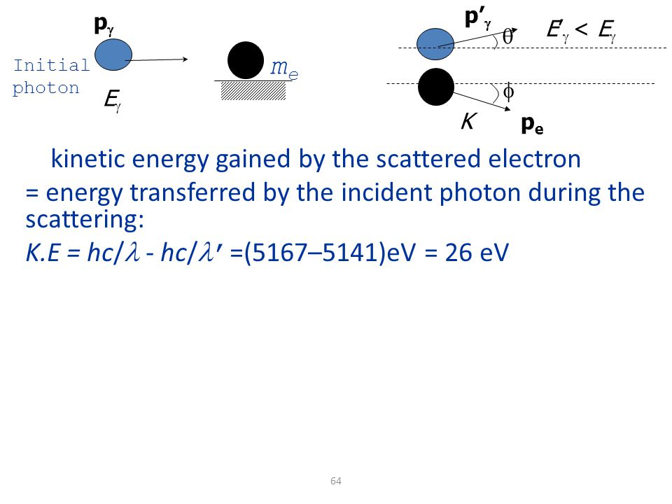 64 EE K E'  < E  meme Initial photon  kinetic energy gained by the scattered electron = energy transferred by the incident photon during the scattering: K.E = hc/ - hc/ ' =(5167–5141)eV = 26 eV  pp p'  pepe