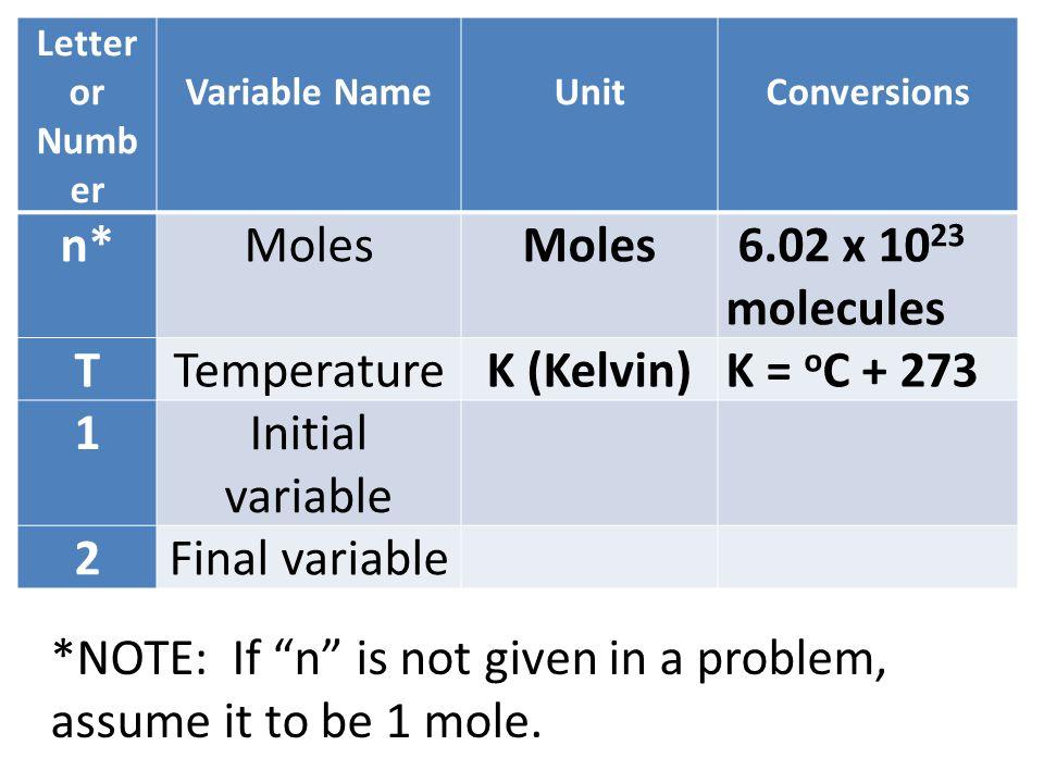 Letter or Numb er Variable Name Unit Conversions n*Moles 6.02 x 10 23 molecules TTemperatureK (Kelvin)K = o C + 273 1Initial variable 2Final variable