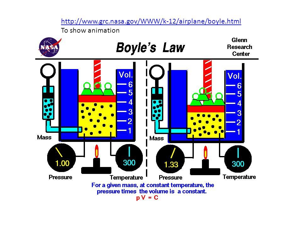 http://www.grc.nasa.gov/WWW/k-12/airplane/boyle.html To show animation