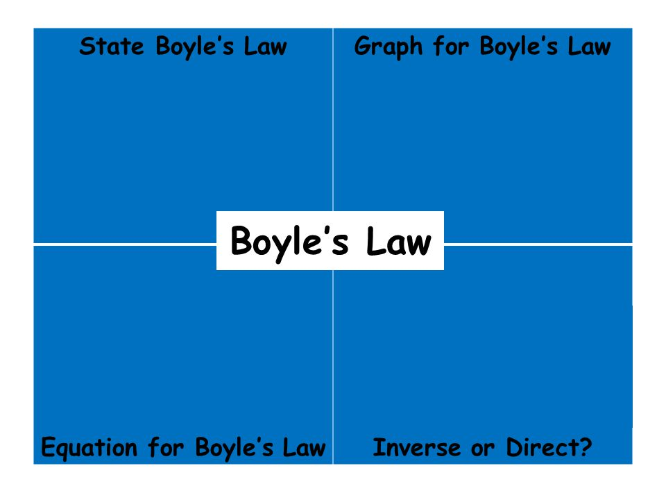 State Boyle's Law For a constant temp and mass, the pressure of a gas varies INVERSELY with volume. Graph for Boyle's Law P V P 1 V 1 = P 2 V 2 Equati