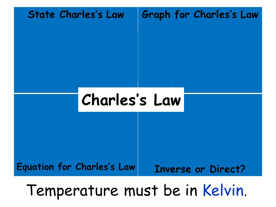 State Charles's Law For a given mass and constant pressure, the volume of a gas varies directly with temp. Graph for Charles's Law V T Equation for Ch