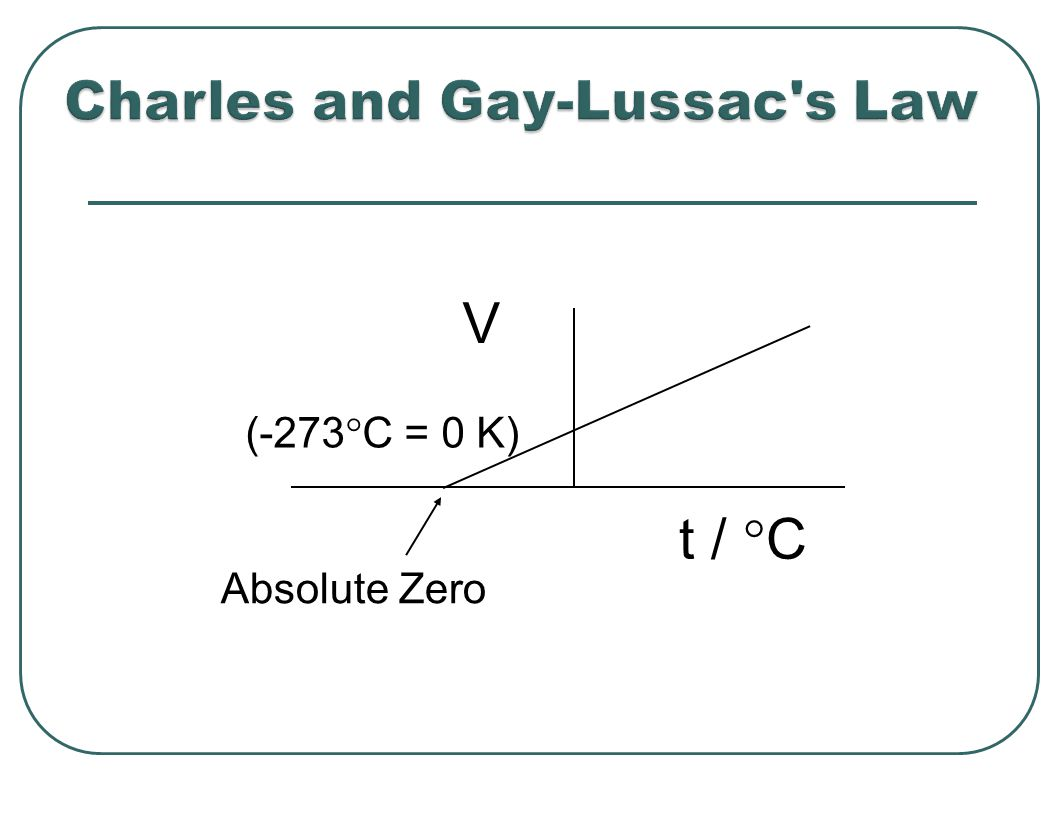 V t /  C Absolute Zero (-273  C = 0 K)