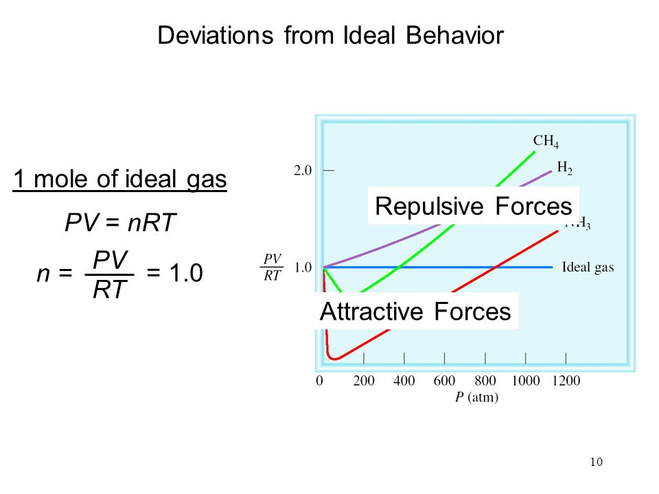 10 Deviations from Ideal Behavior 1 mole of ideal gas PV = nRT n = PV RT = 1.0 Repulsive Forces Attractive Forces