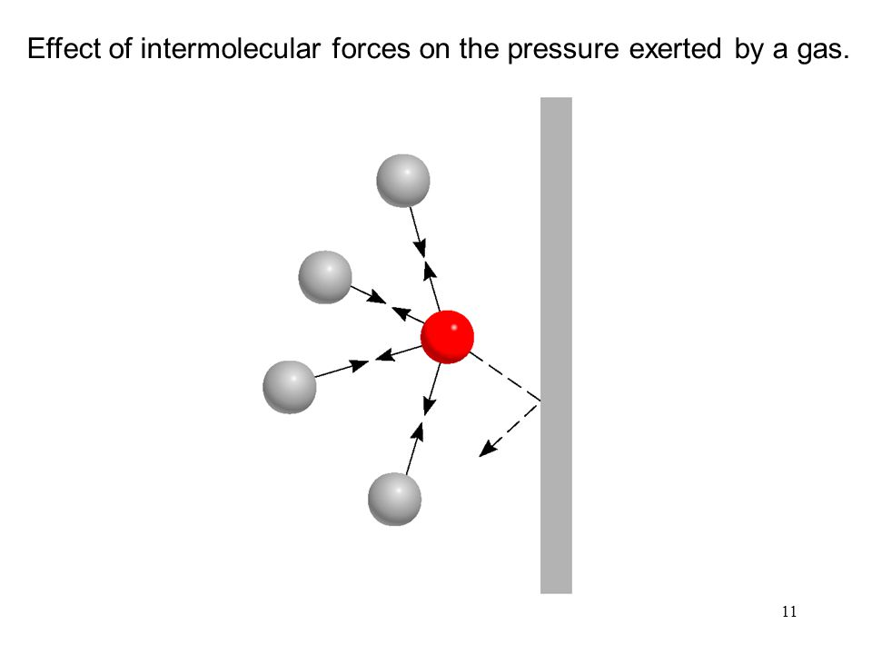 11 Effect of intermolecular forces on the pressure exerted by a gas.