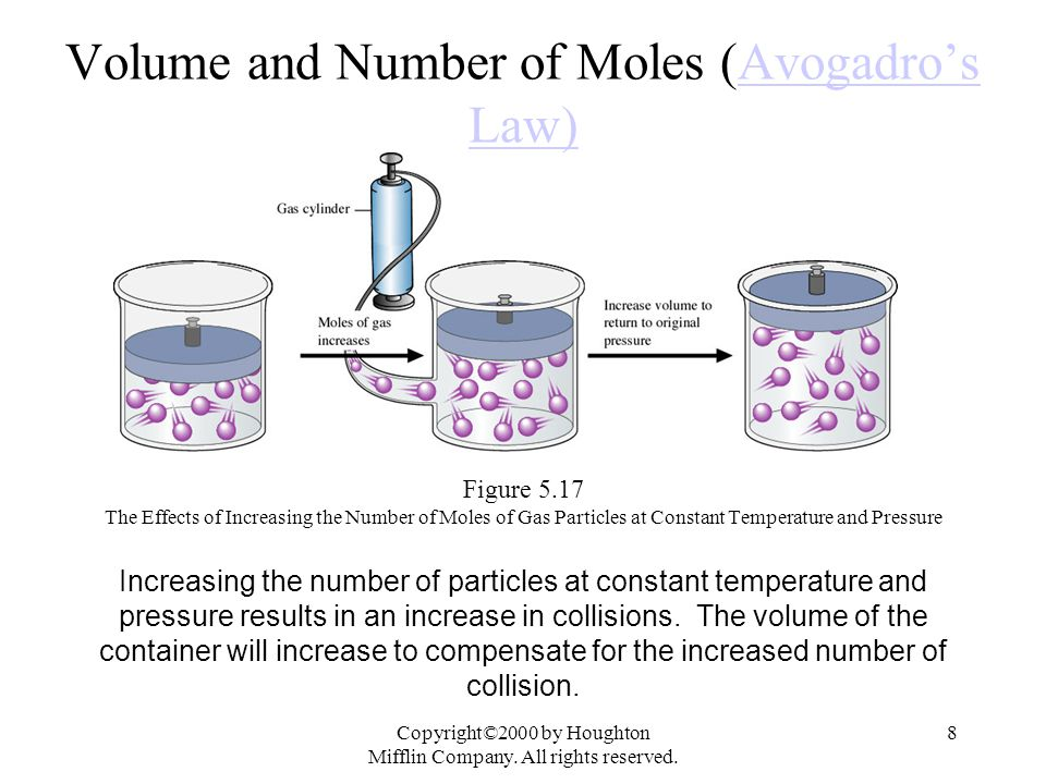 Copyright©2000 by Houghton Mifflin Company. All rights reserved. 8 Volume and Number of Moles (Avogadro's Law)Avogadro's Law) Figure 5.17 The Effects