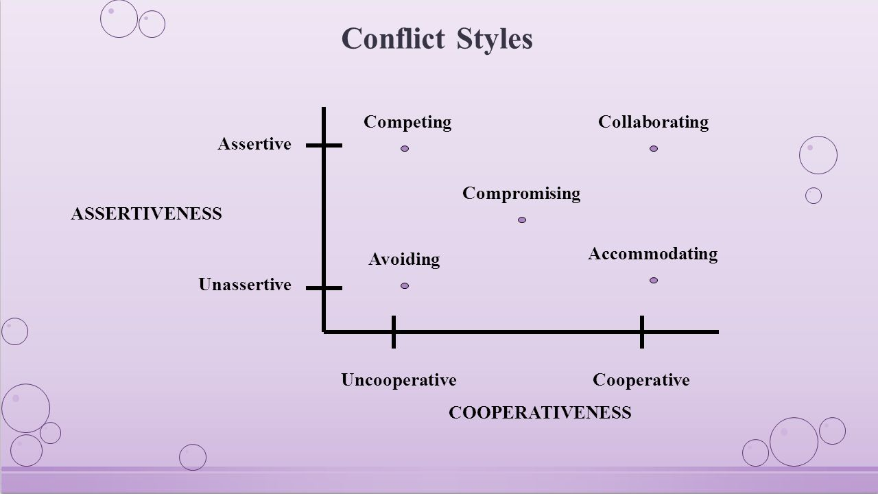 CompetingCollaborating Compromising Accommodating Avoiding Uncooperative Cooperative COOPERATIVENESS Assertive ASSERTIVENESS Unassertive