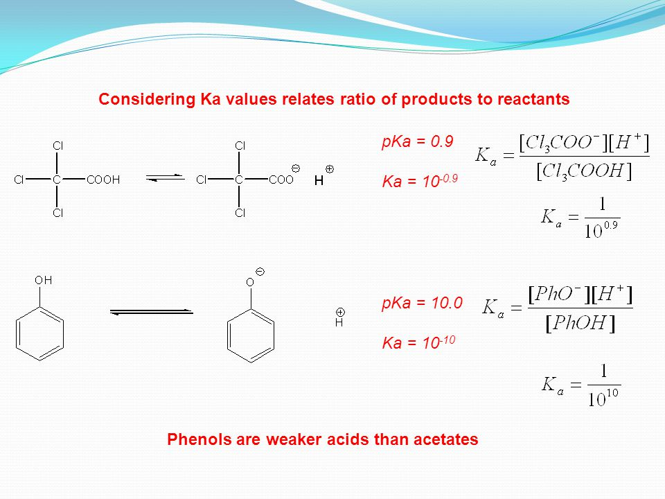 pKa = 0.9 Ka = 10 -0.9 pKa = 10.0 Ka = 10 -10 Considering Ka values relates ratio of products to reactants Phenols are weaker acids than acetates