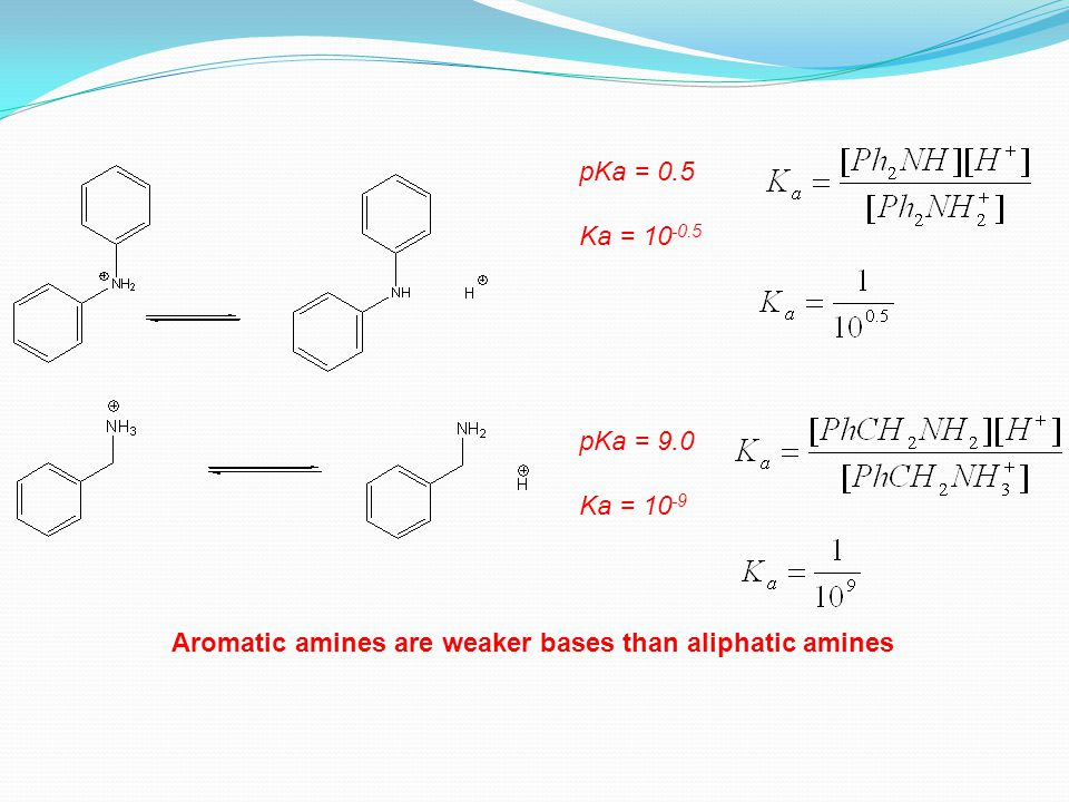 pKa = 0.5 Ka = 10 -0.5 pKa = 9.0 Ka = 10 -9 Aromatic amines are weaker bases than aliphatic amines