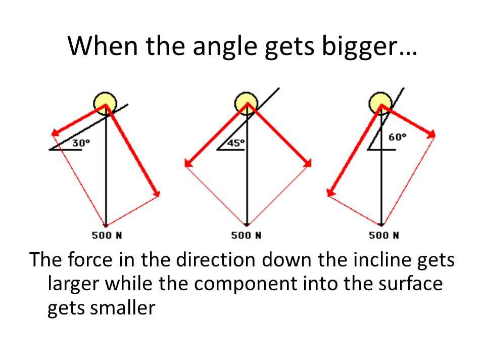 When the angle gets bigger… The force in the direction down the incline gets larger while the component into the surface gets smaller