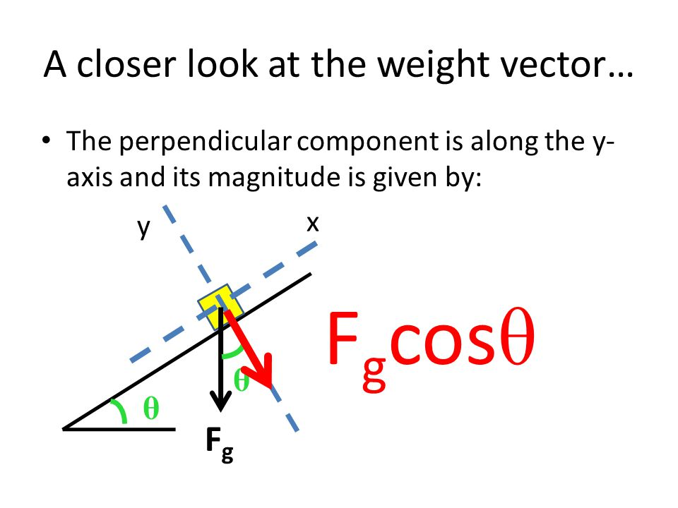 A closer look at the weight vector… The parallel component is along the x-axis and its magnitude is given by: y x FgFg θ θ F g sin θ