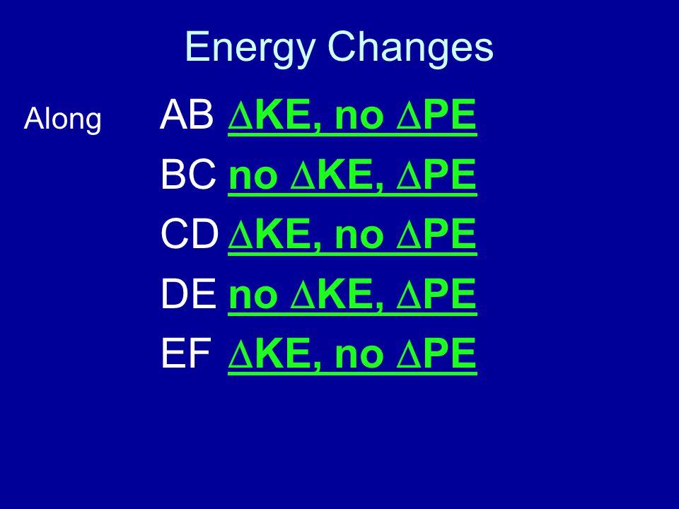 Energy Changes Along AB  KE, no  PE BCno  KE,  PE CD  KE, no  PE DEno  KE,  PE EF  KE, no  PE