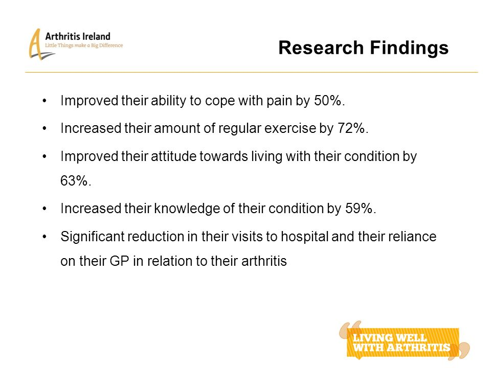 Research Findings Improved their ability to cope with pain by 50%. Increased their amount of regular exercise by 72%. Improved their attitude towards