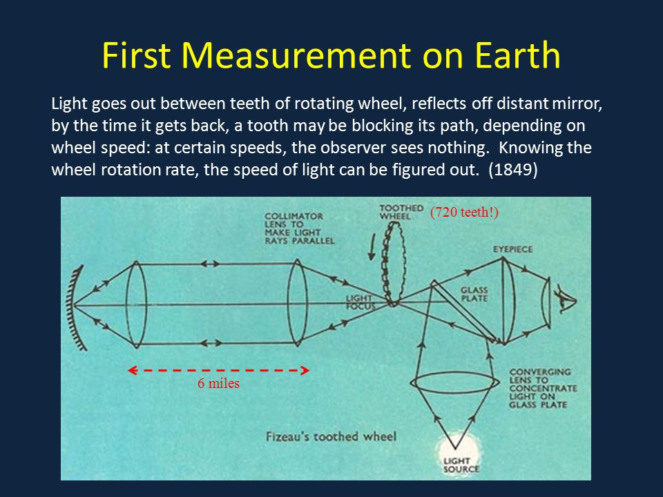 First Measurement on Earth Light goes out between teeth of rotating wheel, reflects off distant mirror, by the time it gets back, a tooth may be blocking its path, depending on wheel speed: at certain speeds, the observer sees nothing.