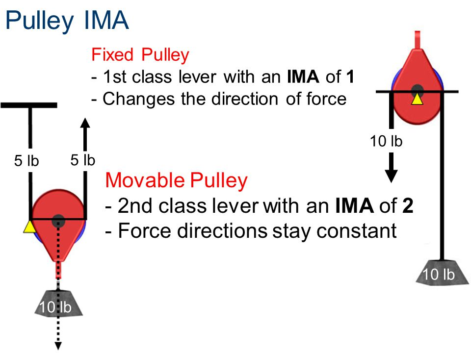 Pulley IMA Fixed Pulley - 1st class lever with an IMA of 1 - Changes the direction of force 10 lb 5 lb Movable Pulley - 2nd class lever with an IMA of