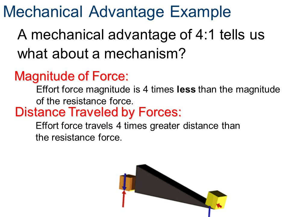 Mechanical Advantage Example Effort force travels 4 times greater distance than the resistance force. Magnitude of Force: Distance Traveled by Forces: