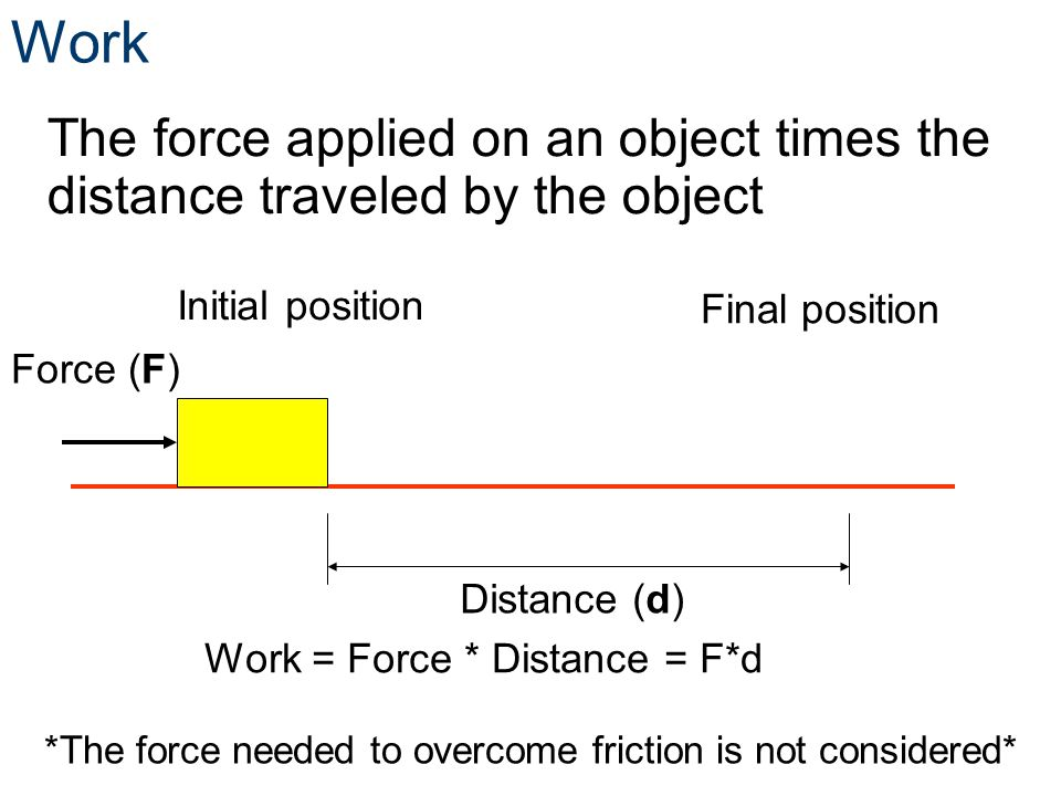Work The force applied on an object times the distance traveled by the object Initial position Final position Distance (d) Force (F) Work = Force * Di