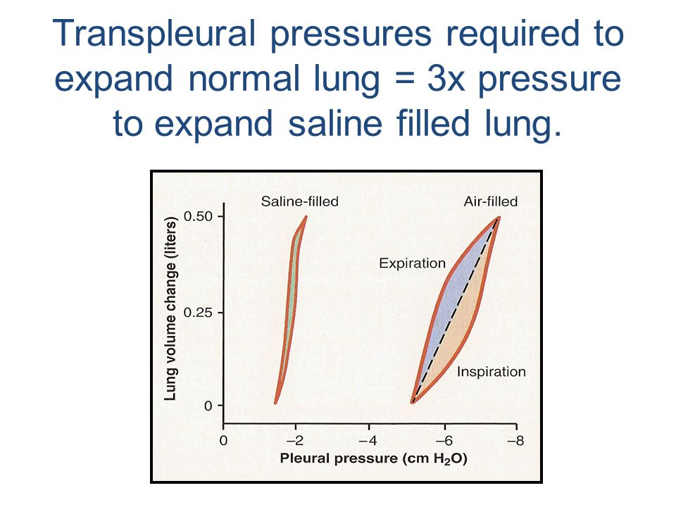 Transpleural pressures required to expand normal lung = 3x pressure to expand saline filled lung.