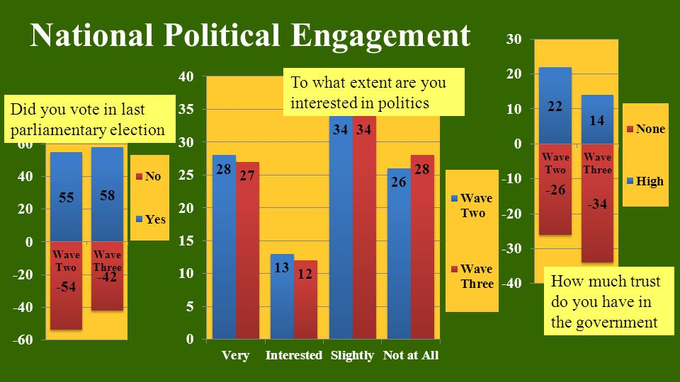 How much trust do you have in the government To what extent are you interested in politics Did you vote in last parliamentary election National Political Engagement