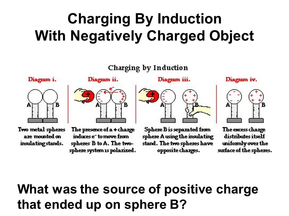 Charging By Induction With Negatively Charged Object What was the source of positive charge that ended up on sphere B?