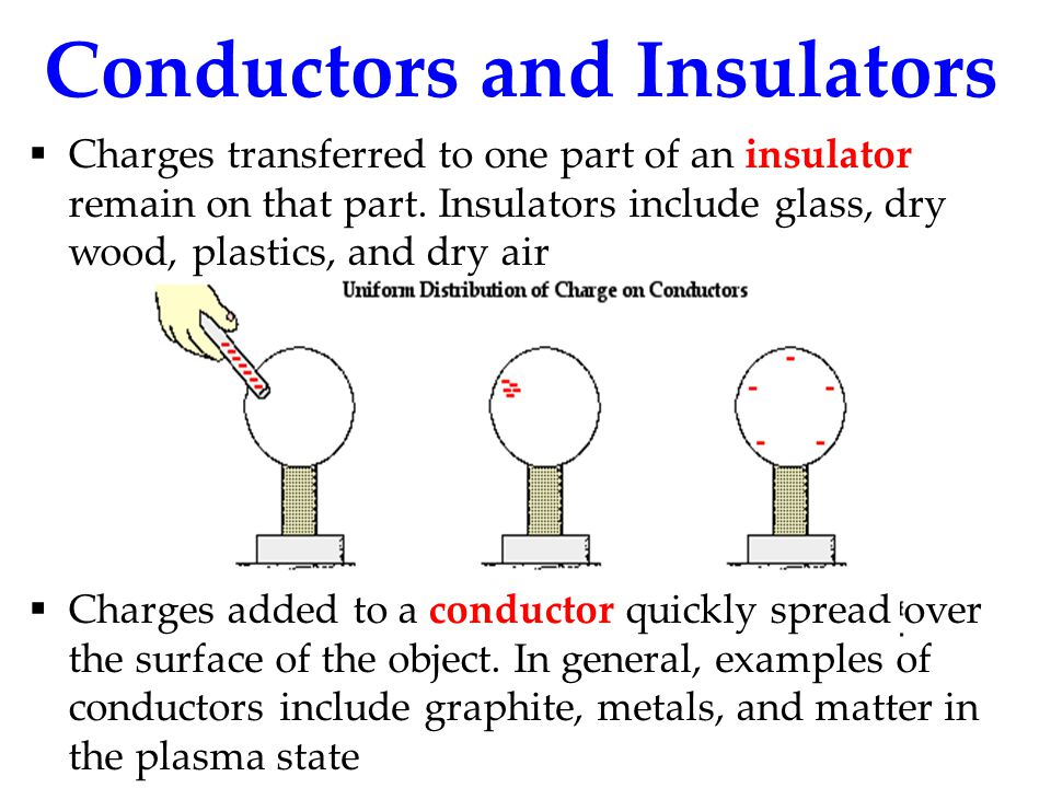 Conductors and Insulators  Charges transferred to one part of an insulator remain on that part. Insulators include glass, dry wood, plastics, and dry