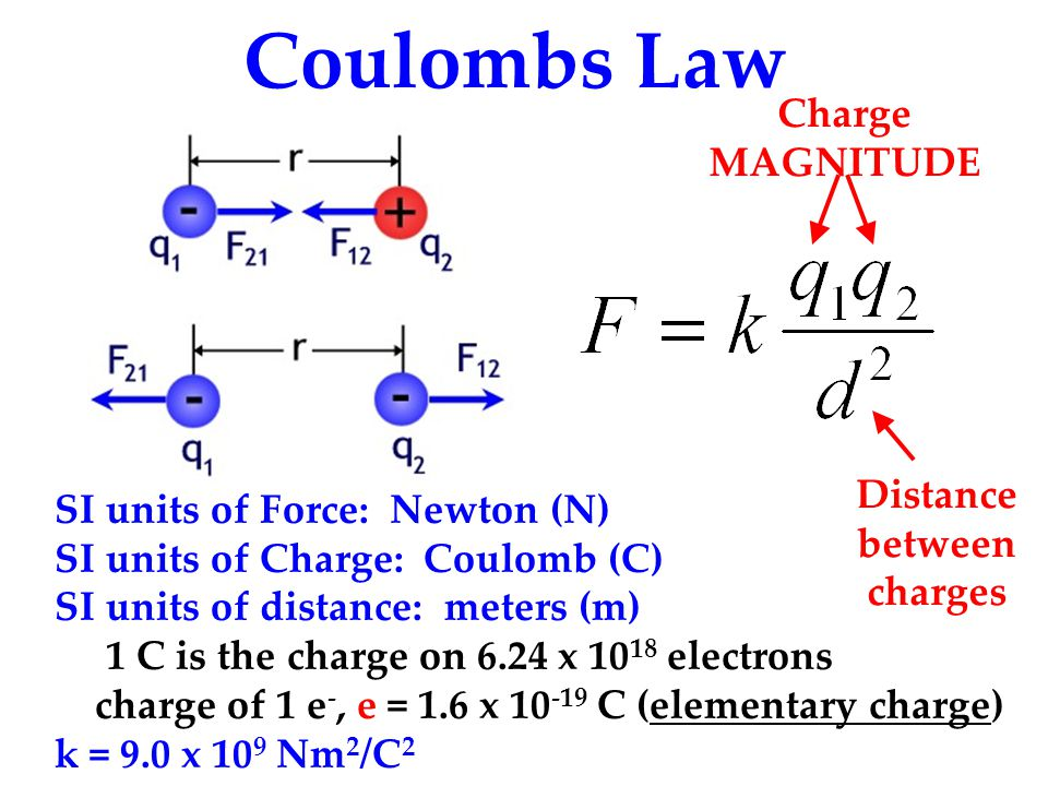 Coulombs Law SI units of Force: Newton (N) SI units of Charge: Coulomb (C) SI units of distance: meters (m) 1 C is the charge on 6.24 x 10 18 electron
