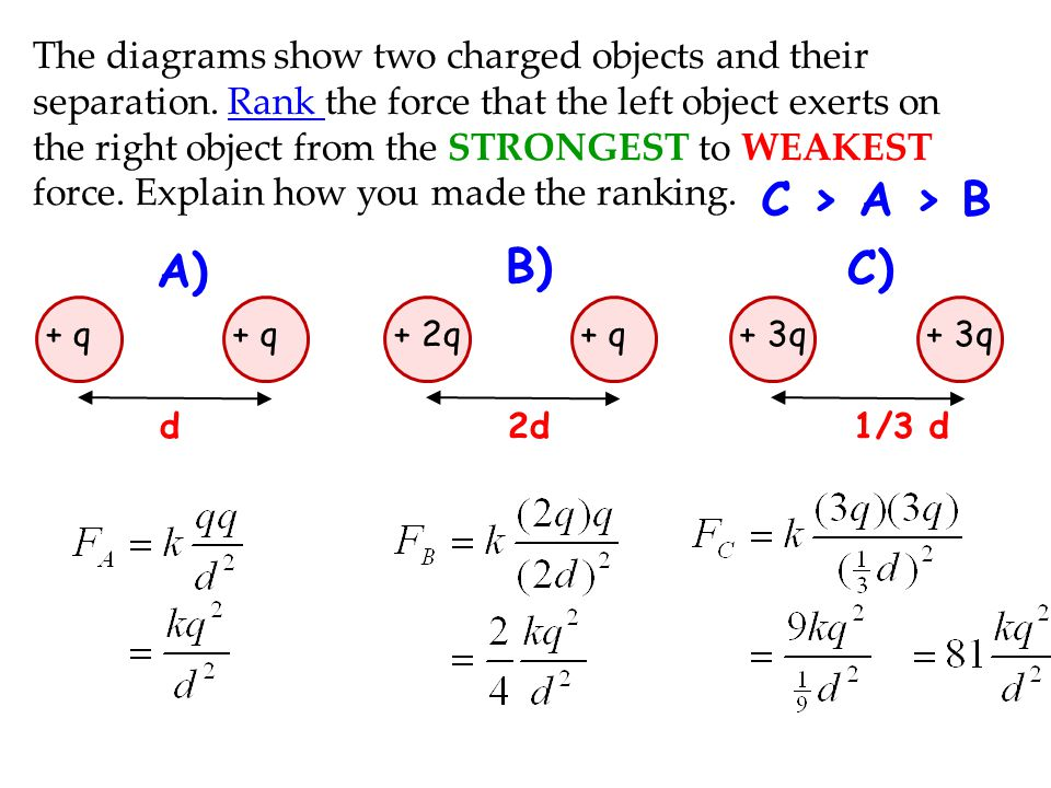 The diagrams show two charged objects and their separation. Rank the force that the left object exerts on the right object from the STRONGEST to WEAKE