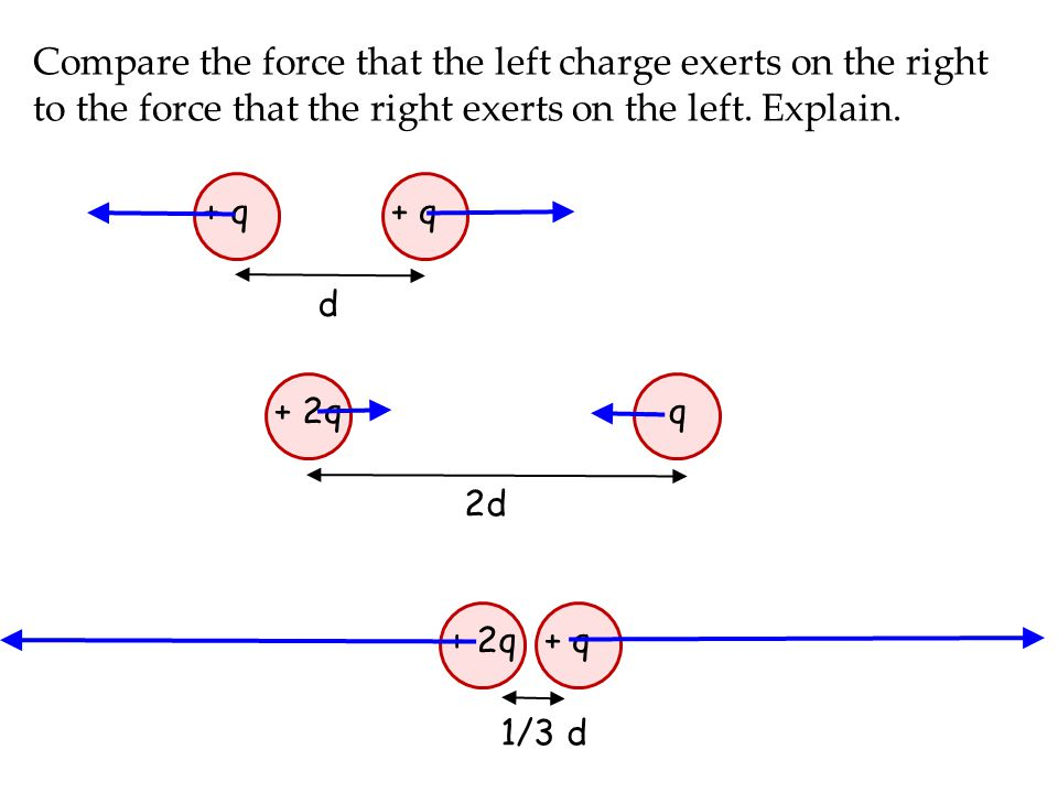 Compare the force that the left charge exerts on the right to the force that the right exerts on the left. Explain. + q d + 2q+ q 1/3 d C > A > B + 2q