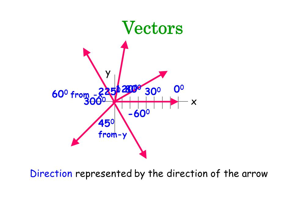 Vectors Direction represented by the direction of the arrow x y 0 30 0 80 0 120 0 60 0 from -x 225 0 45 0 from-y 300 0 -60 0