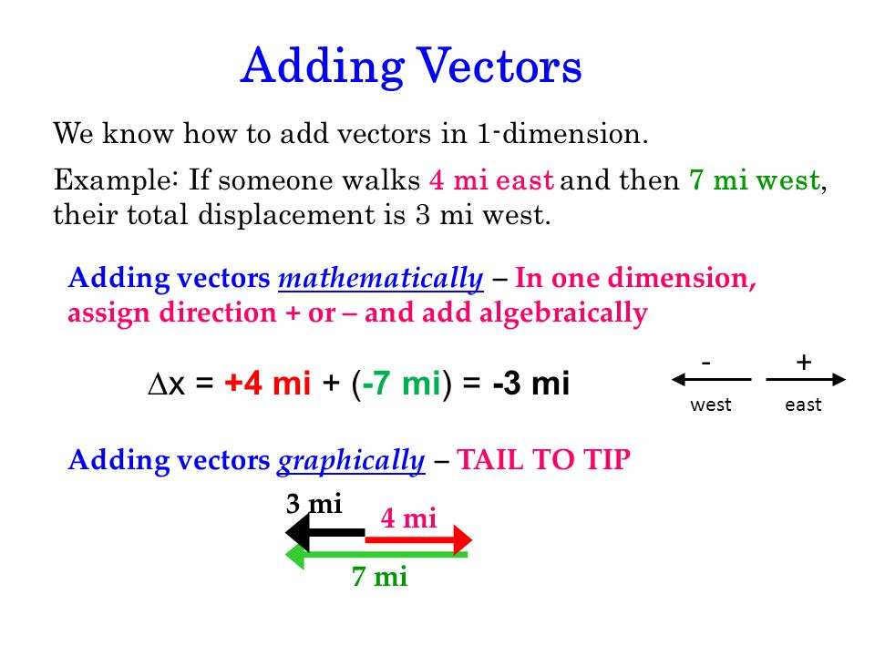 Adding Vectors We know how to add vectors in 1-dimension. Example: If someone walks 4 mi east and then 7 mi west, their total displacement is 3 mi wes