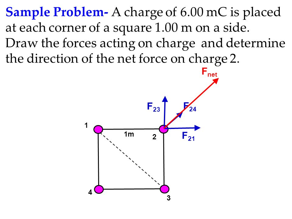 Sample Problem- A charge of 6.00 mC is placed at each corner of a square 1.00 m on a side. Draw the forces acting on charge and determine the directio
