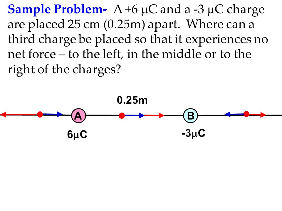 Sample Problem- A +6  C and a -3  C charge are placed 25 cm (0.25m) apart. Where can a third charge be placed so that it experiences no net force –