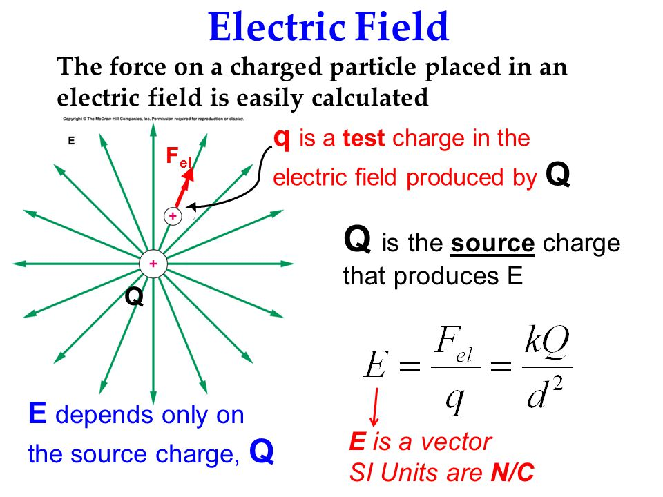 Electric Field The force on a charged particle placed in an electric field is easily calculated q is a test charge in the electric field produced by Q