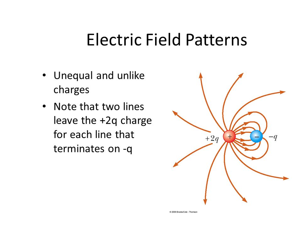 Electric Field Patterns Unequal and unlike charges Note that two lines leave the +2q charge for each line that terminates on -q
