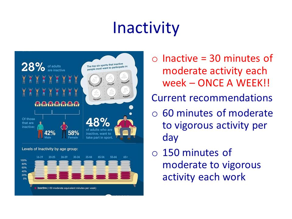 Inactivity o Inactive = 30 minutes of moderate activity each week – ONCE A WEEK!.