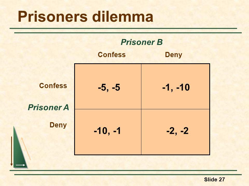 Slide 27 Prisoners dilemma Prisoner A ConfessDeny Confess Deny Prisoner B -5, -5-1, -10 -2, -2-10, -1