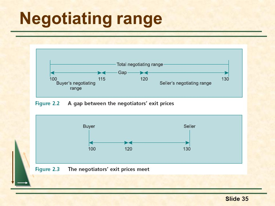 Slide 35 Negotiating range