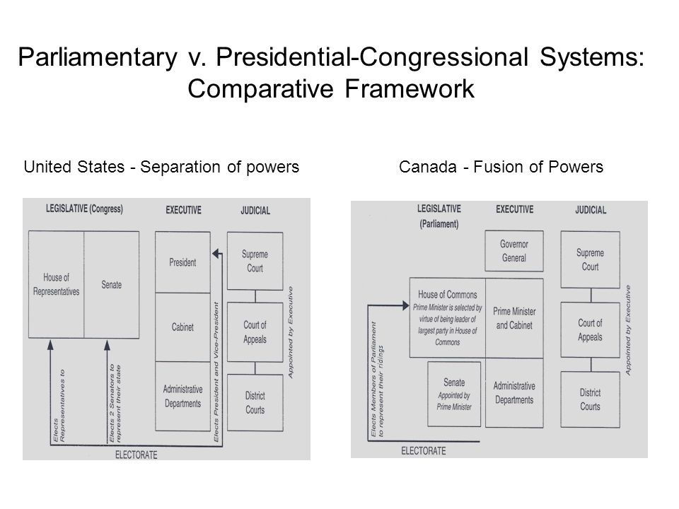 Role of Legislative Bodies US Congress (House and Senate) House and Senate roughly equal in power and influence Strong, independent powers to legislate Canadian Parliament (Commons and Senate) House of Commons focus of power; carries out will of majority party Unelected senate, mostly advisory Opposition principle built into House of Commons Question Period United States - Separation of powers Canada - Fusion of Powers