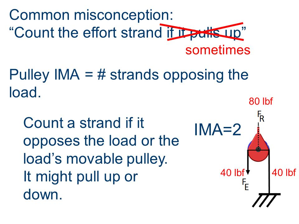 """Pulley IMA = # strands opposing the load. IMA=2 Common misconception: """"Count the effort strand if it pulls up"""" sometimes Count a strand if it opposes"""