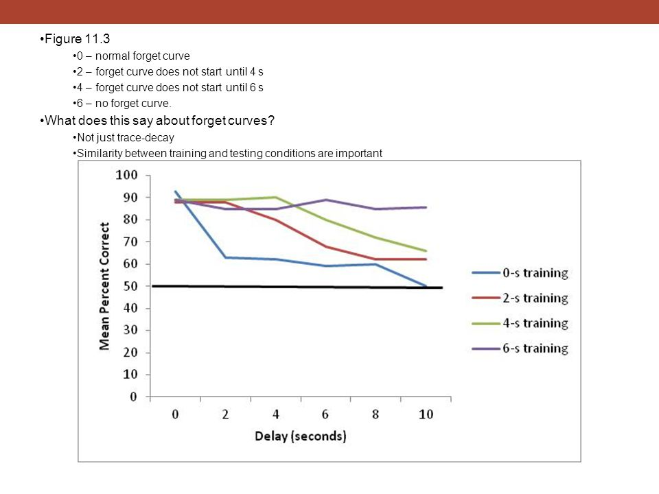 Figure 11.3 0 – normal forget curve 2 – forget curve does not start until 4 s 4 – forget curve does not start until 6 s 6 – no forget curve. What does