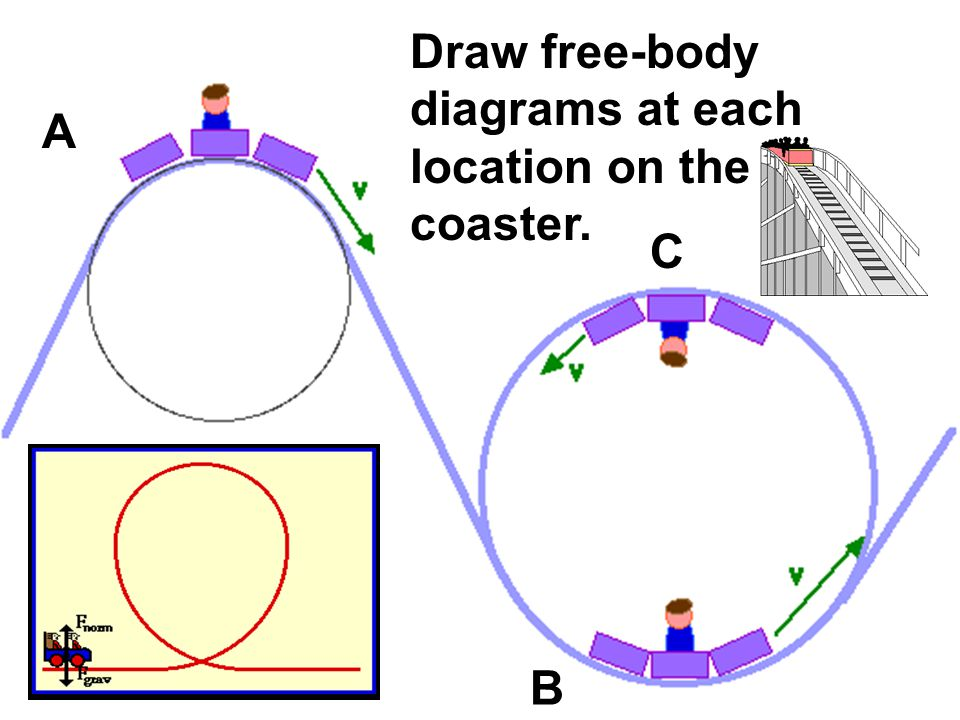 A B C Draw free-body diagrams at each location on the roller coaster.