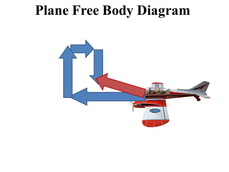 Plane Free Body Diagram