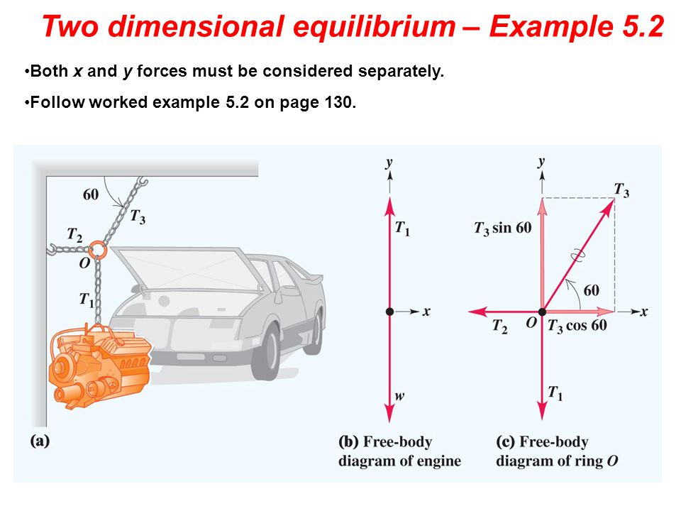 Two dimensional equilibrium – Example 5.2 Both x and y forces must be considered separately. Follow worked example 5.2 on page 130.