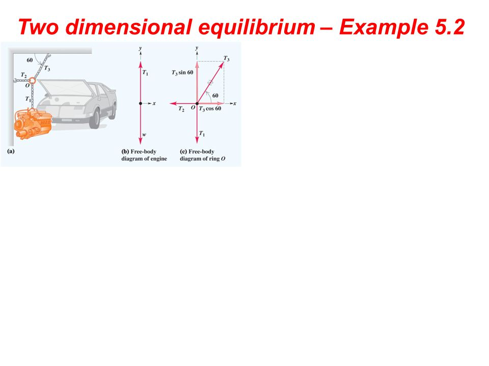 Two dimensional equilibrium – Example 5.2