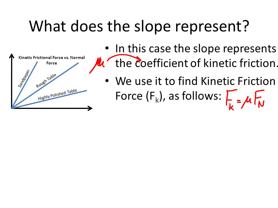 What does the slope represent? In this case the slope represents the coefficient of kinetic friction. We use it to find Kinetic Friction Force (F k ),