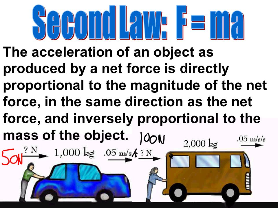 The acceleration of an object as produced by a net force is directly proportional to the magnitude of the net force, in the same direction as the net
