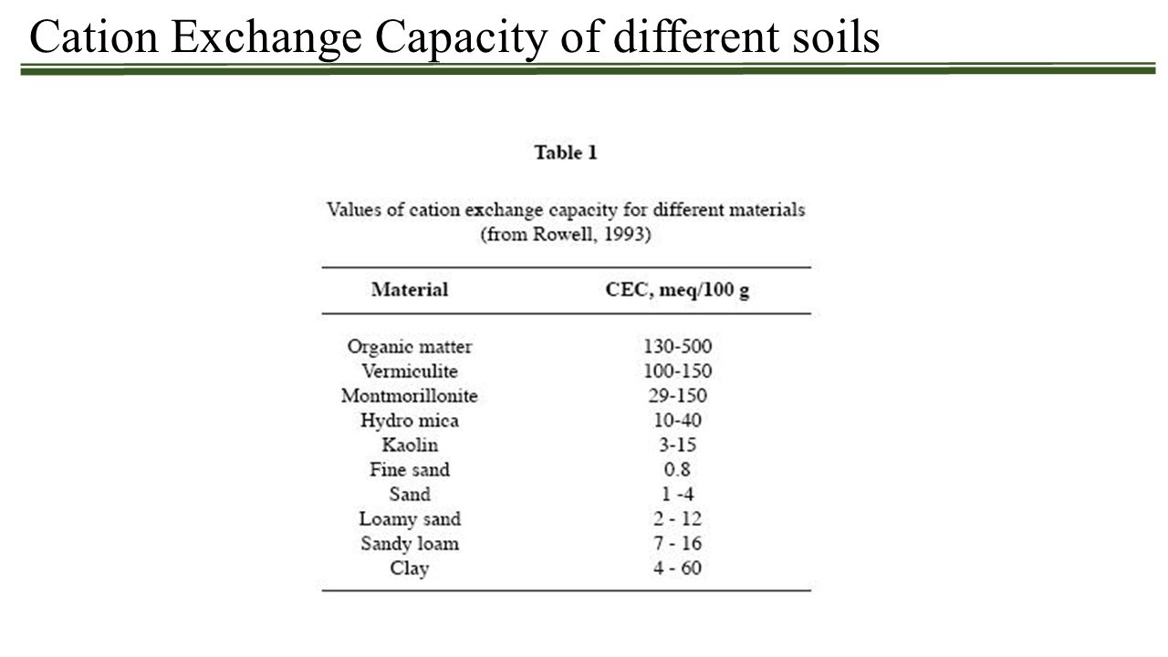 Cation Exchange Capacity of different soils