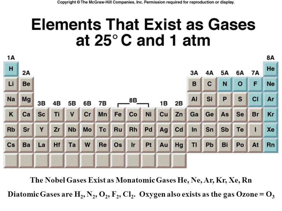 Compound Gases Ionic Compounds do not exist as gases at standard temperature and pressure (STP = 0 o C and 1 atm).